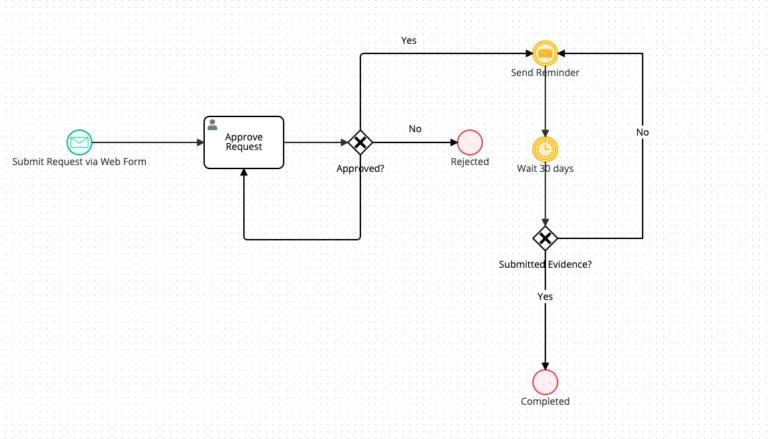 bpmn-diagram-symbols