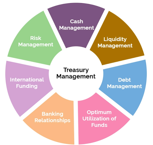 treasury management services