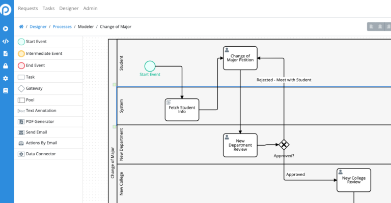What Is a Swimlane on a Process Map?