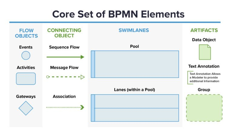 What is the BPMN 2.0 Standard?
