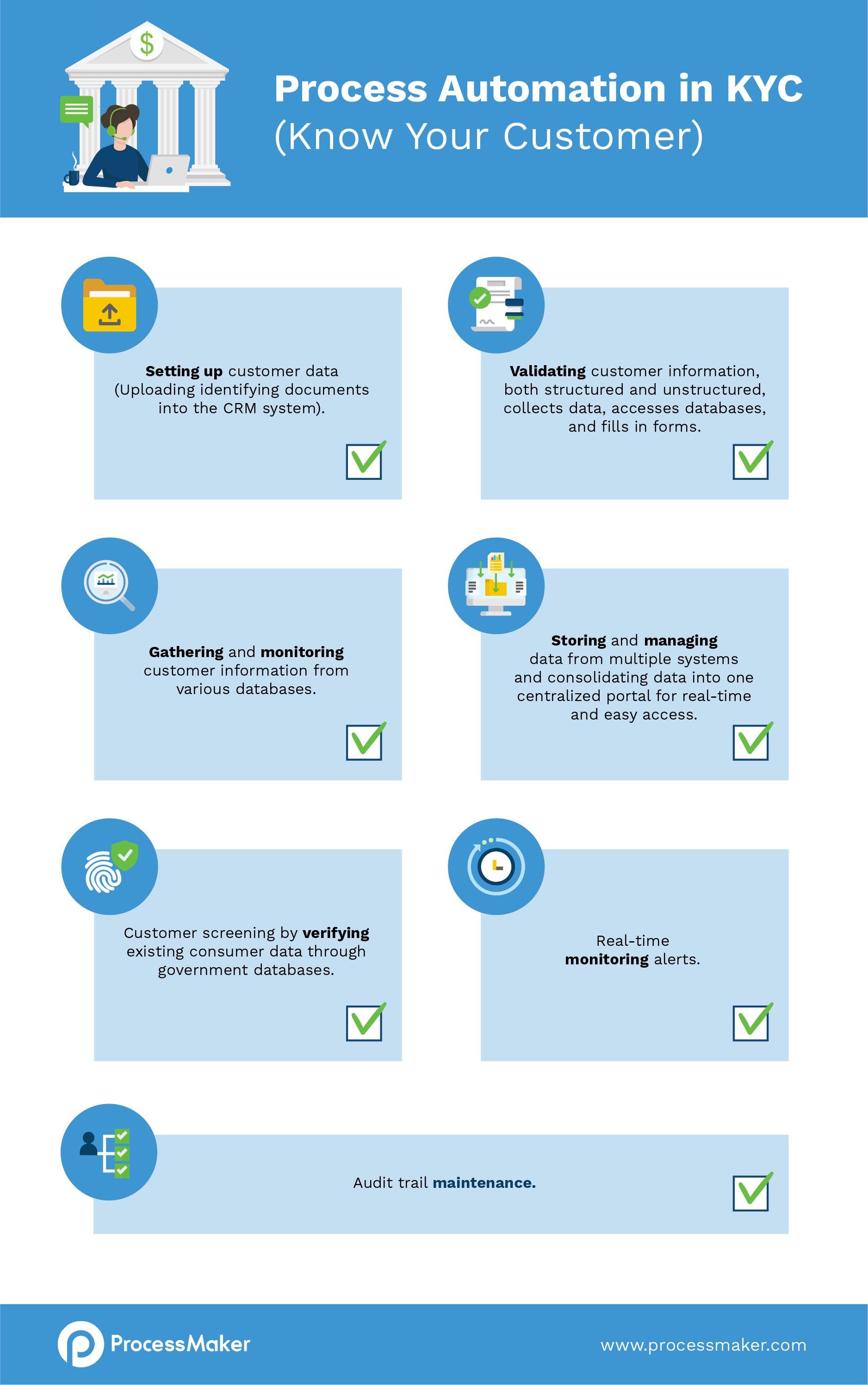 KYC-process-checklist